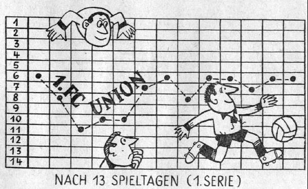 Immagine presa da: http://www.berliner-kurier.de/sport/1--fc-union/50-jahre-union-januar-1967--alle-vierteljahre-gab-es-union-fuer-50-pfennig-23214686