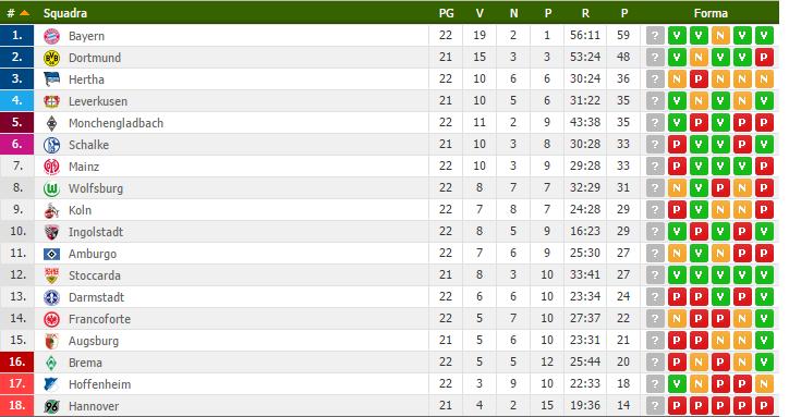 Bundesliga classifica