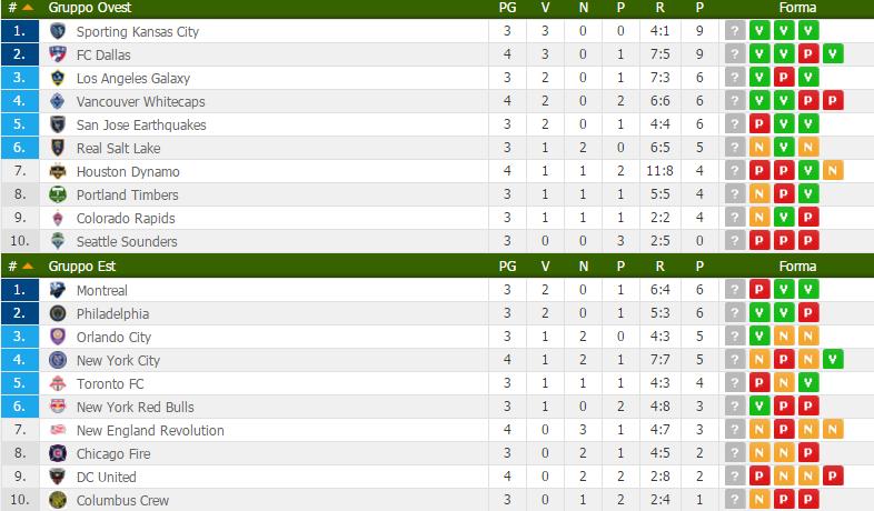 MLS standings week 4