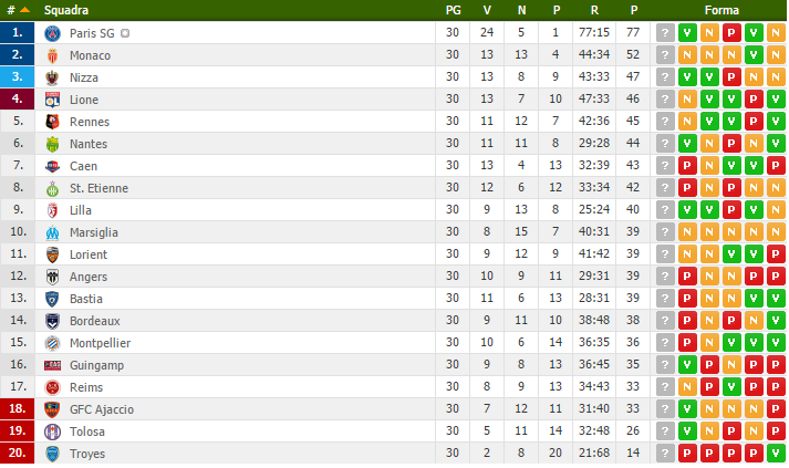 Ligue 1 classifica