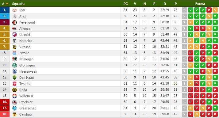 Eredivisie classifica