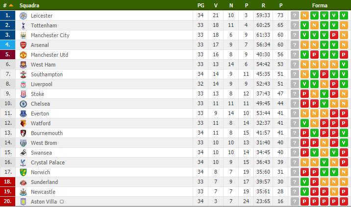 Premier League classifica