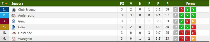 jupiler pro league classifica