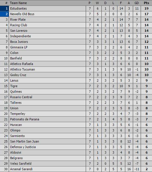 classifica-argentina