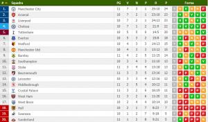 premier-league-classifica