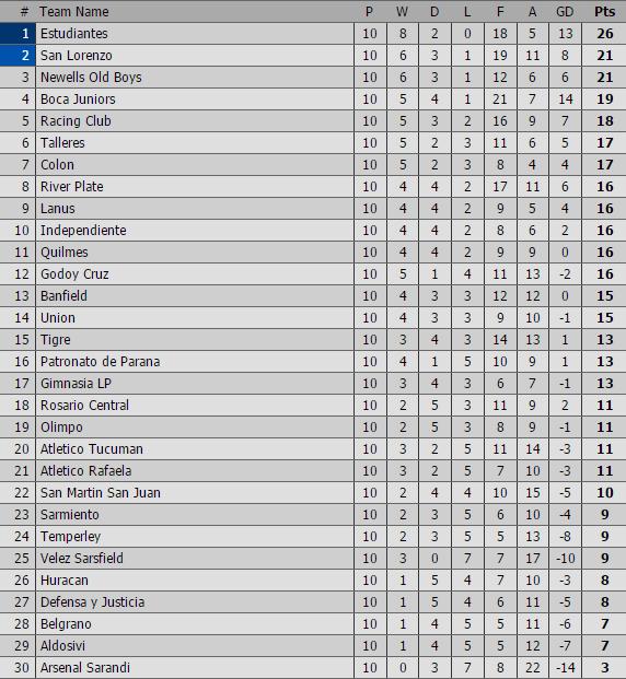 classifica argentina 10 giornata