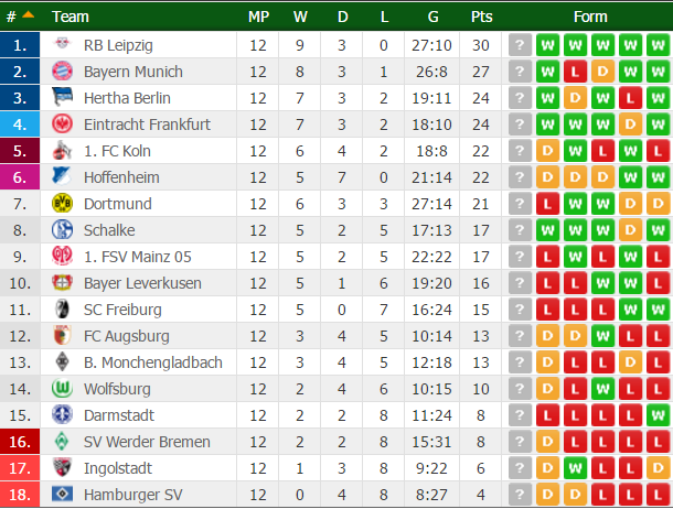 classifica-bundesliga