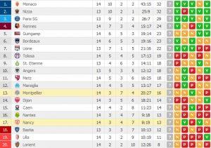 classifica-ligue1