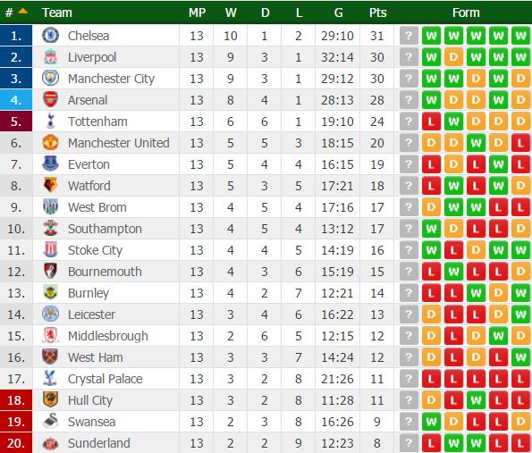 classifica-premier-league