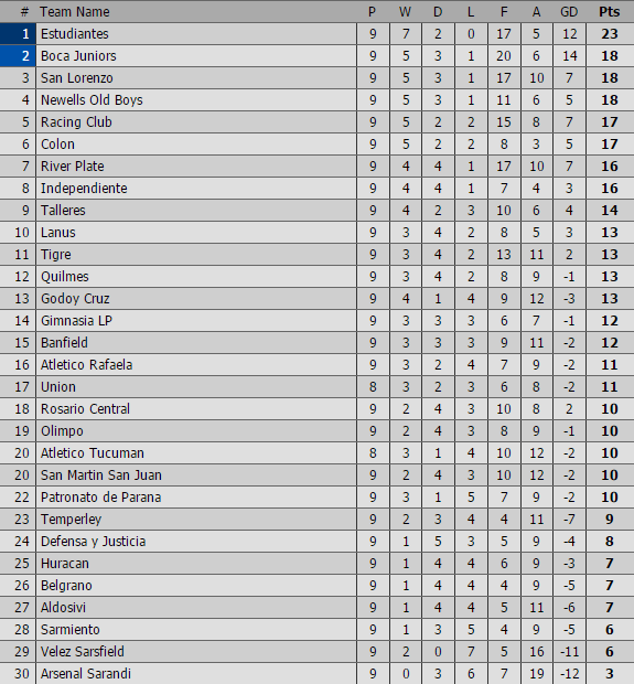 primera-argentina-classifica