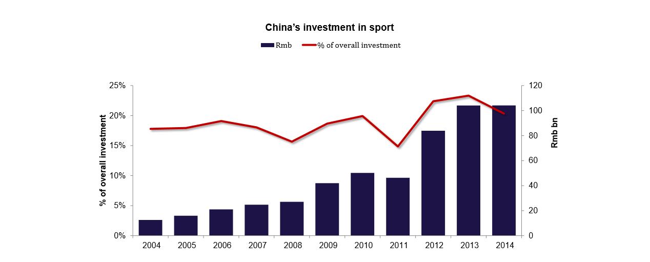 investimenti nello sport
