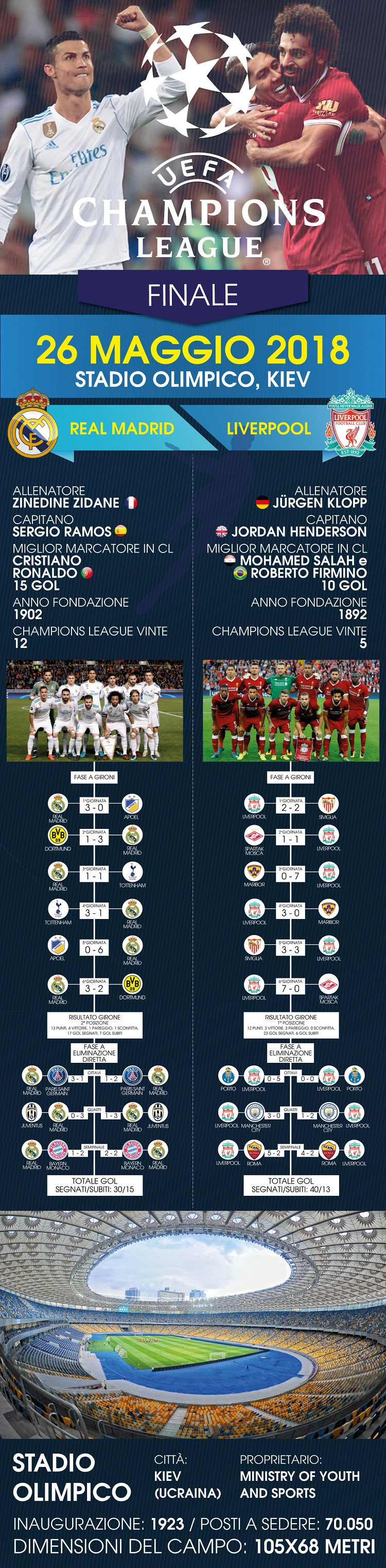 infografica-champions-league-2018 2